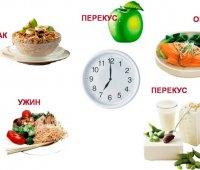 як набрати вагу